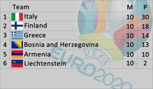 Euro 2020 Qualification