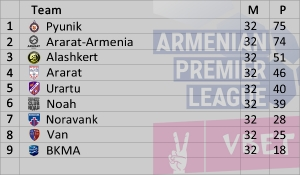 Armenian Premier League 2018-2019 Standings