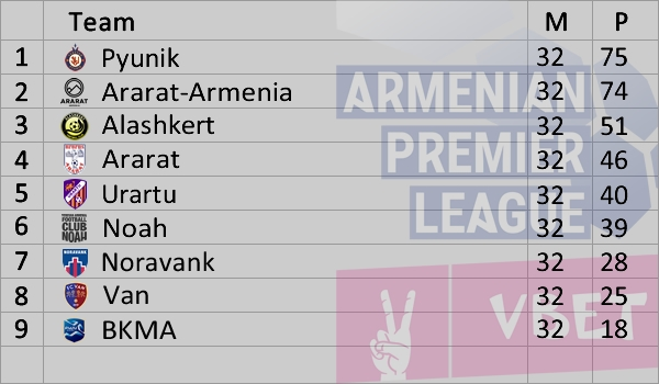 Armenian Premier League 2020-2021 Standings