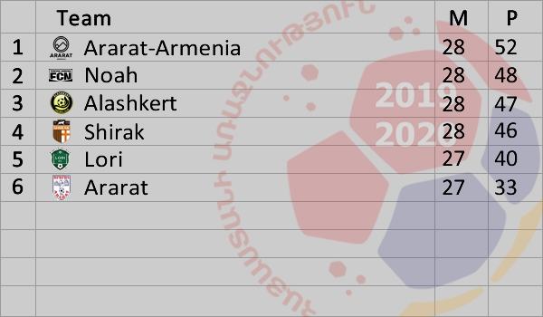 Armenian Premier League 2019-2020 Standings