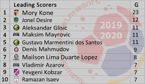 Armenian Premier League 2019-2020 Leading Scorers