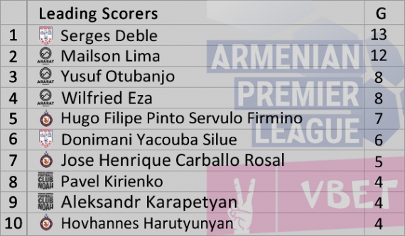 Armenian Premier League 2018-2019 Leading Scorers