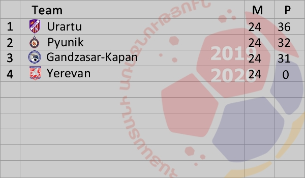 Armenian Premier League 2019-2020 Standings Relegation