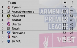 Armenian Premier League 2017-2018 Standings